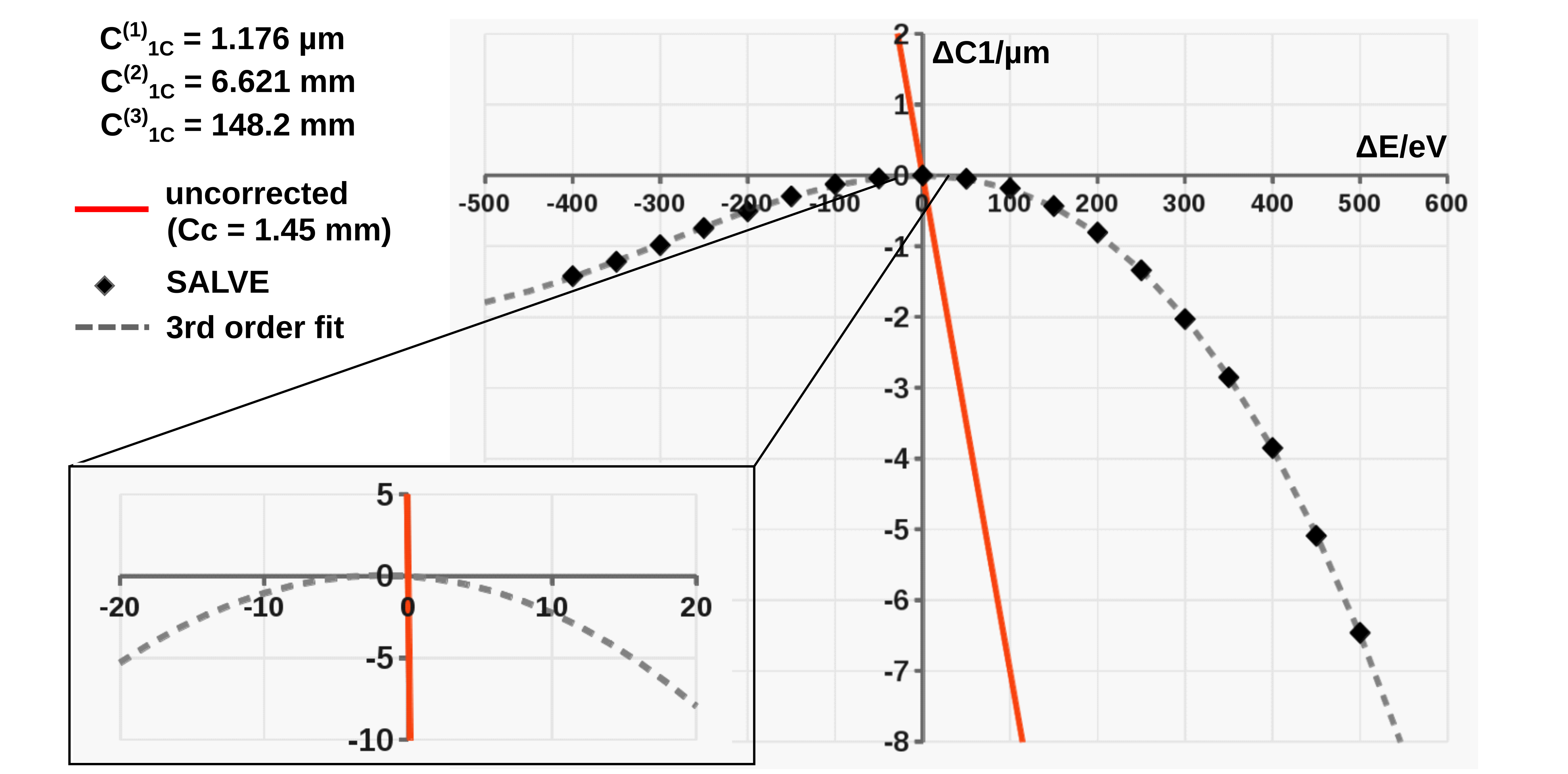 Experimentelle und berechnete Cs/Cc korrigierte HRTEM Bilder