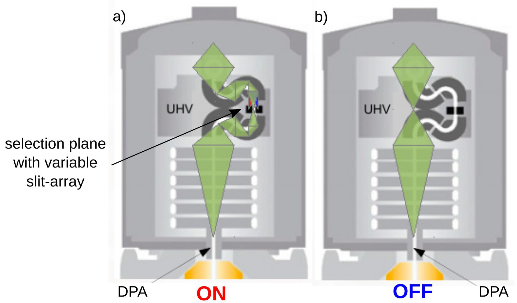 Electrostatic Omega Monochromator