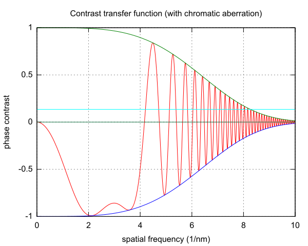 Contrast transfer function
